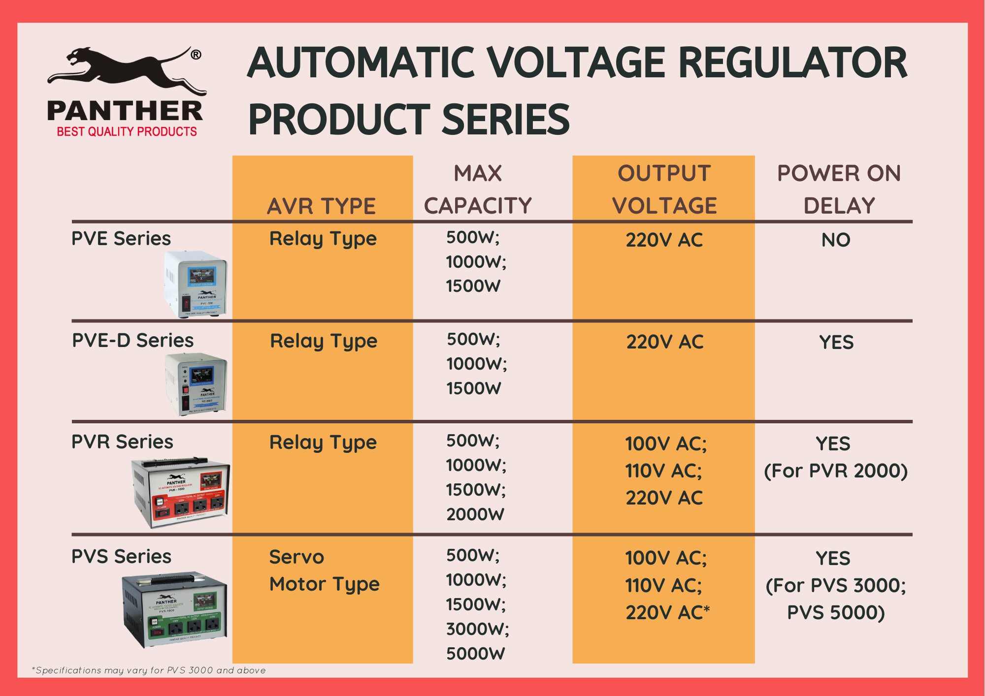 Buyer's Guide to Purchasing the Best AVR (Automatic Voltage Regulator)  [2021 Update] - Panther
